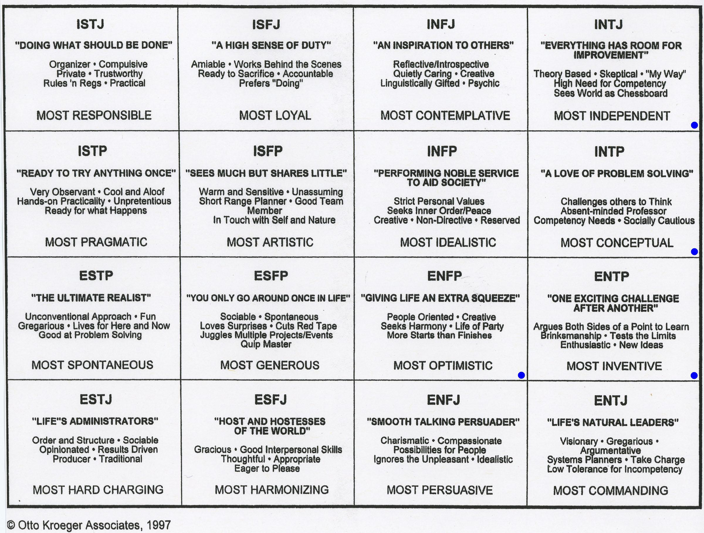 the mbti assessment The mbti is a very popular test of personality each year millions of copies of the test are administered in the workplace, schools, churches, community groups, management workshops, and counseling centers.